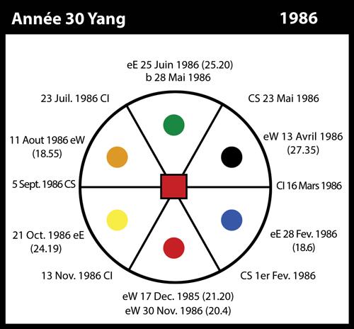 30-1986-annee30-yang